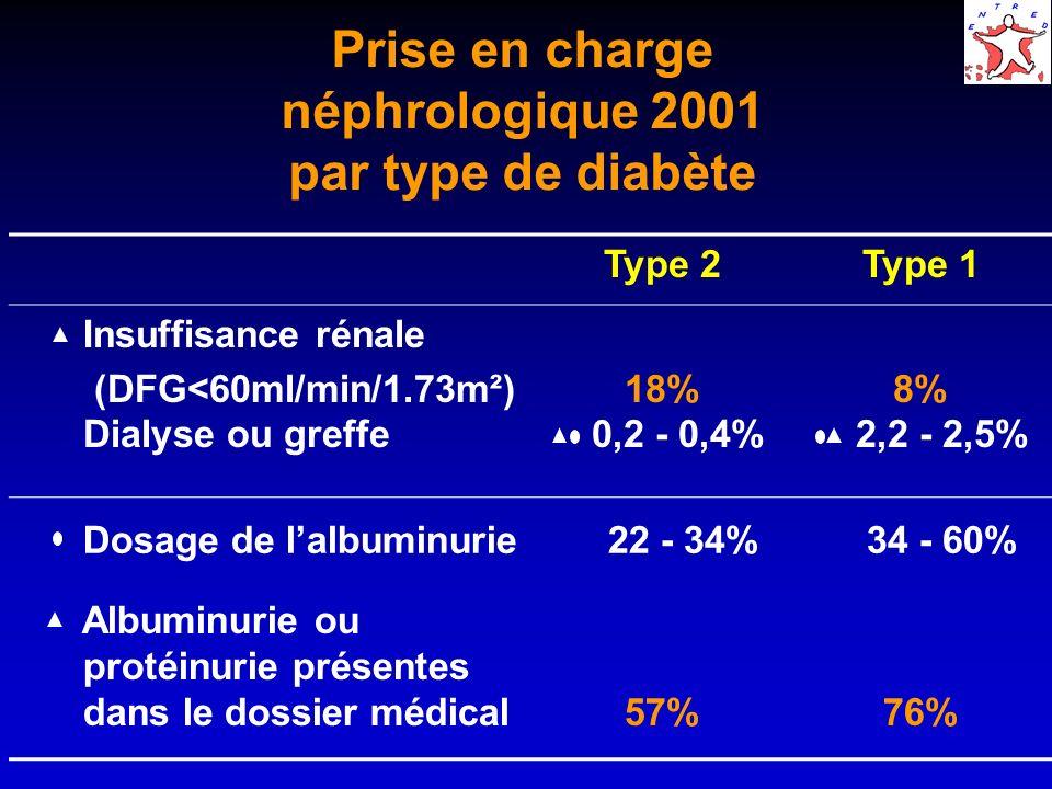 Prise en charge néphrologique 2001 par type de diabète Type 2Type 1 Insuffisance rénale (DFG<60ml/min/1.73m²) Dialyse ou greffe 18% 0,2 - 0,4% 8% 2,2 - 2,5% Dosage de lalbuminurie 22 - 34% 34 - 60% Albuminurie ou protéinurie présentes dans le dossier médical57%76%