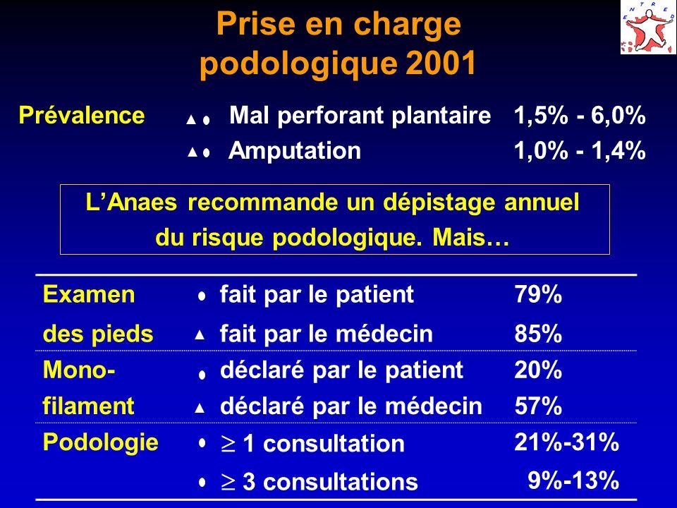 Prise en charge podologique 2001 par type de diabète Type 2Type 1 Prévalence mal perforant amputation 1,2-5,9% 0,9-1,3% 1,7-6,5% 0,8-2,1% Examen des pieds fait par le patient fait par le médecin 78% 84% 88% 92% Mono- filament déclaré par le patient déclaré par le médecin 19% 55% 36% 75% Podologie 1 consultation 3 consultations 20-31% 9-13% 26-31% 7-8%