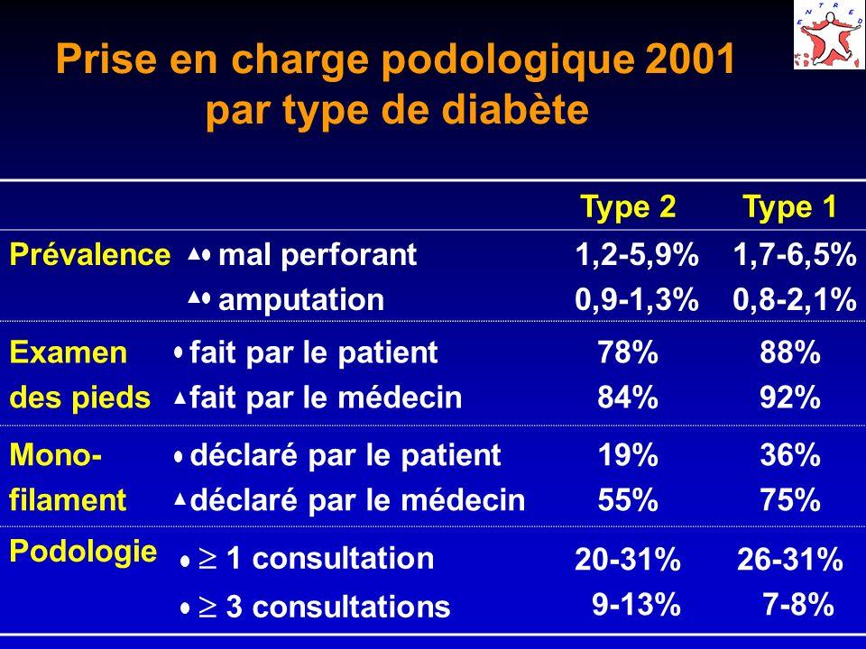 Prise en charge cardiovasculaire 2001 Angor ou infarctus 15,3%-16,0% LAnaes recommande une prise en charge stricte des facteurs de risque vasculaire Mais… 1 dosage lipidique 63%-70% Sans traitement : LDL 1,3 g/l 22% Avec traitement : LDL 1,3 g/l 29% Sans traitement : PA > 130/80 mmHg 43% Avec traitement : PA > 130/80 mmHg 70%