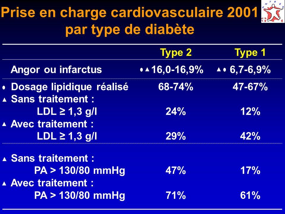 Prise en charge cardiovasculaire 2001 par type de diabète Type 2Type 1 Angor ou infarctus 16,0-16,9%6,7-6,9% Dosage lipidique réalisé Sans traitement : LDL 1,3 g/l Avec traitement : LDL 1,3 g/l 68-74% 24% 29% 47-67% 12% 42% Sans traitement : PA > 130/80 mmHg Avec traitement : PA > 130/80 mmHg 47% 71% 17% 61%