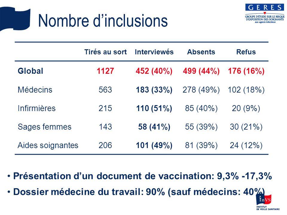 Hépatite B (1) VHB confirmé* MédecinsInfirmiersS.FemmesA.