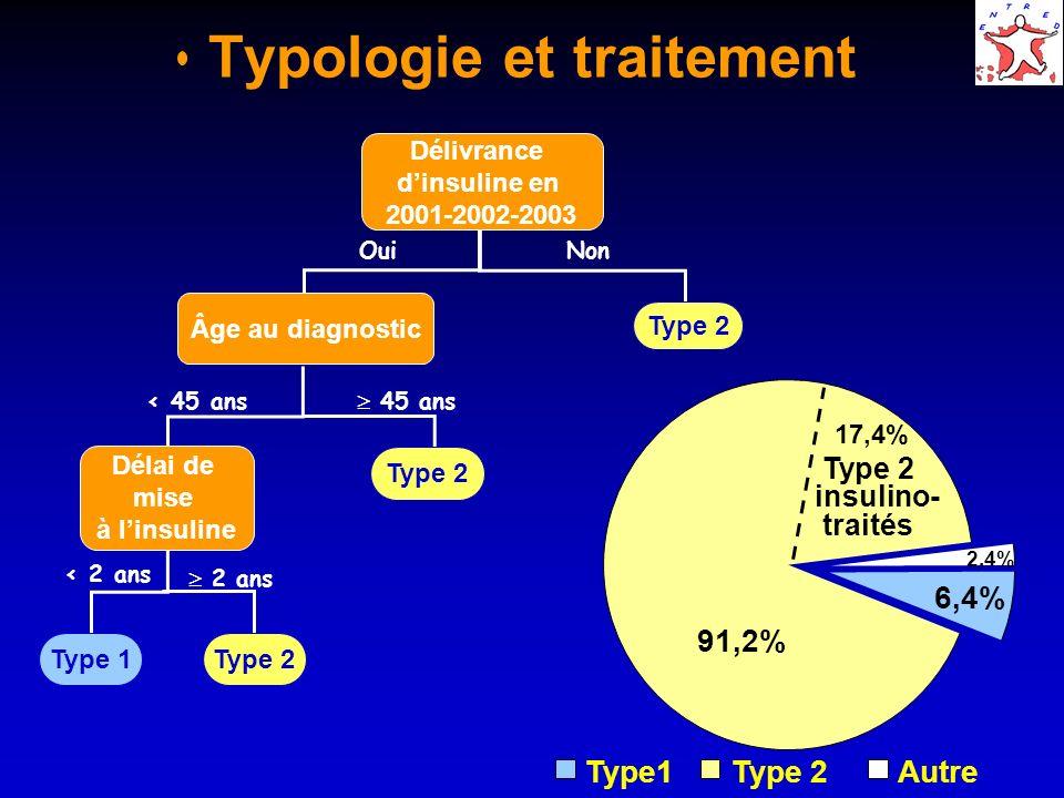 2,4% 91,2% 6,4% Type1Type 2Autre Typologie et traitement Délivrance dinsuline en 2001-2002-2003 Âge au diagnostic Type 2 Délai de mise à linsuline Typ