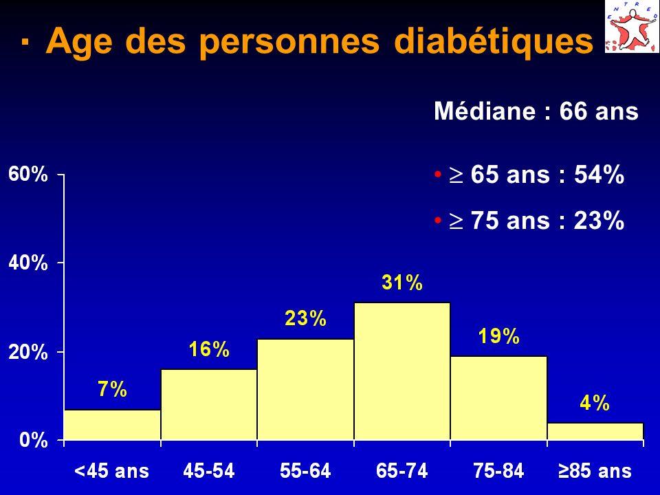 Age des personnes diabétiques par type de diabète âge TYPE 1 âge TYPE 2 Médiane : 66 ansMédiane : 42 ans