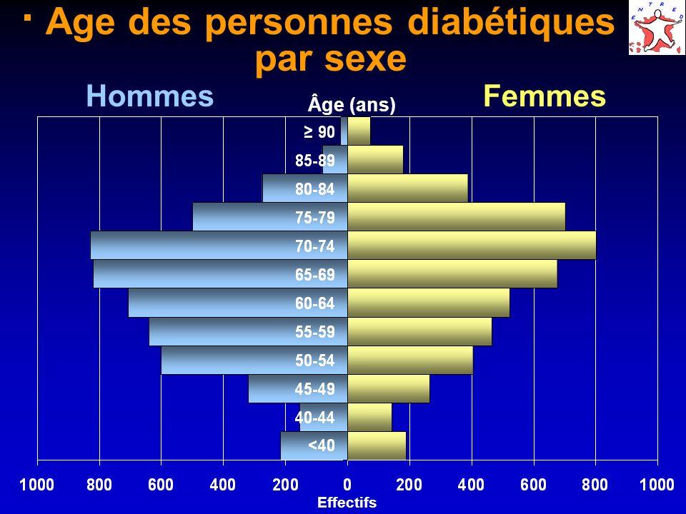 Age des personnes diabétiques par sexe Âge (ans) HommesFemmes Effectifs
