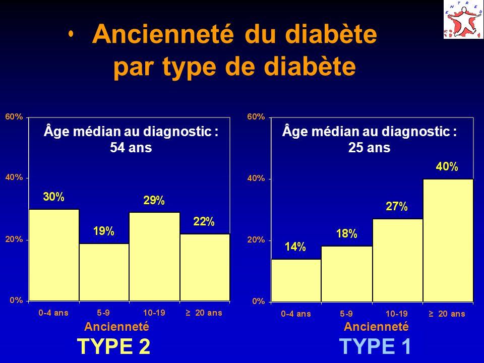 Ancienneté du diabète par type de diabète TYPE 2 TYPE 1 Ancienneté Âge médian au diagnostic : 54 ans Âge médian au diagnostic : 25 ans