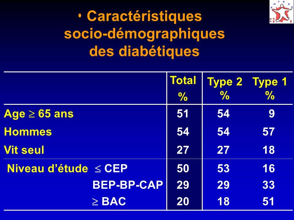 Caractéristiques socio-démographiques des diabétiques Total % Type 2 % Type 1 % Age 65 ans 5154 9 Hommes54 57 Vit seul27 18 Niveau détude CEP BEP-BP-C