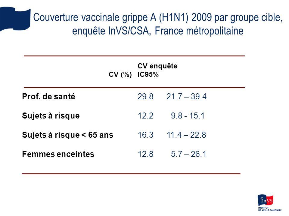 CV enquête CV (%)IC95% Prof.