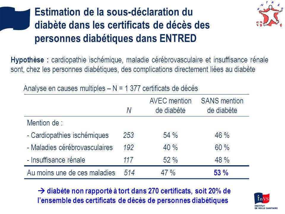 Estimation de la sous-déclaration du diabète dans les certificats de décès des personnes diabétiques dans ENTRED N AVEC mention de diabète SANS mentio
