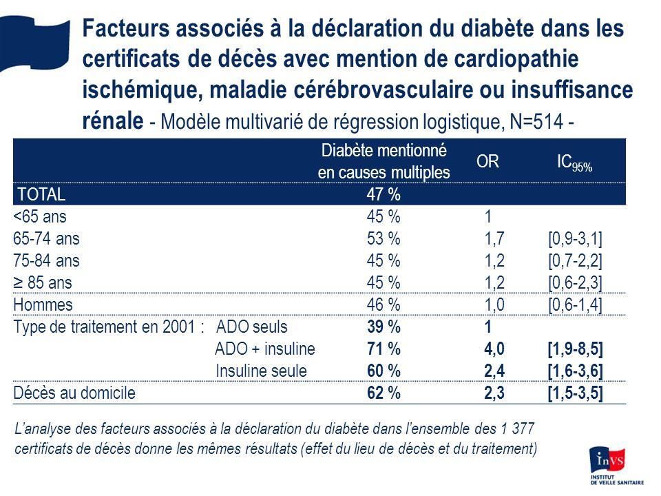 Facteurs associés à la déclaration du diabète dans les certificats de décès avec mention de cardiopathie ischémique, maladie cérébrovasculaire ou insu