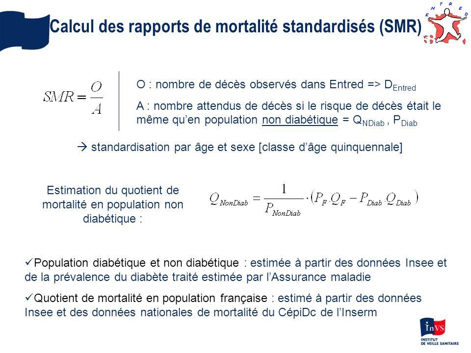 Calcul des rapports de mortalité standardisés (SMR) O : nombre de décès observés dans Entred => D Entred A : nombre attendus de décès si le risque de