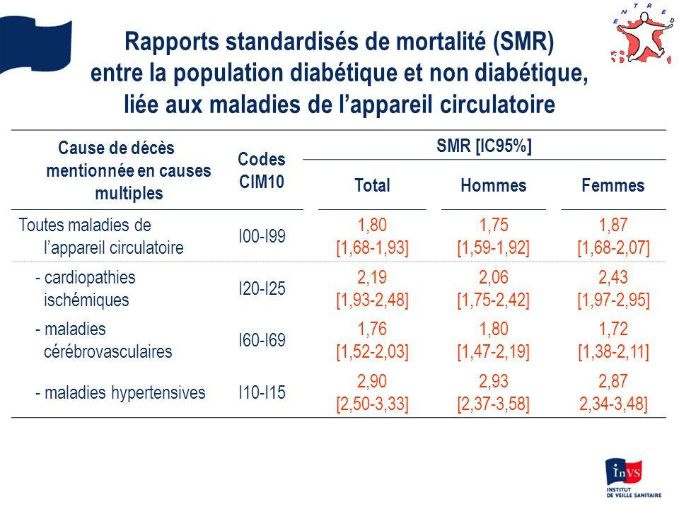 Rapports standardisés de mortalité (SMR) entre la population diabétique et non diabétique, liée aux maladies de lappareil circulatoire Cause de décès