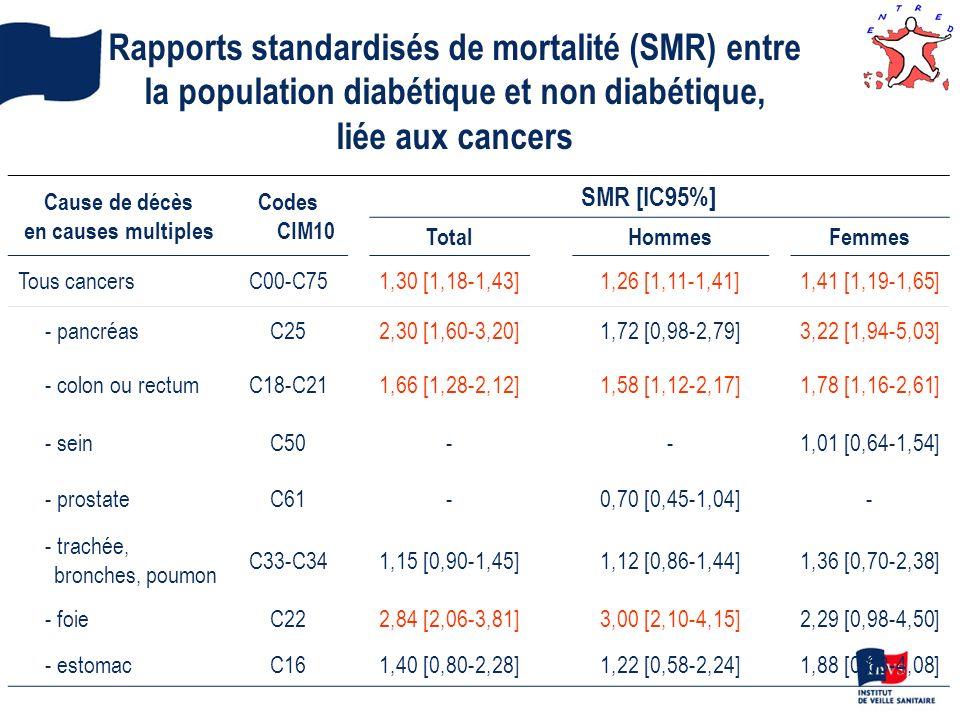 Rapports standardisés de mortalité (SMR) entre la population diabétique et non diabétique, liée aux cancers Cause de décès en causes multiples Codes C