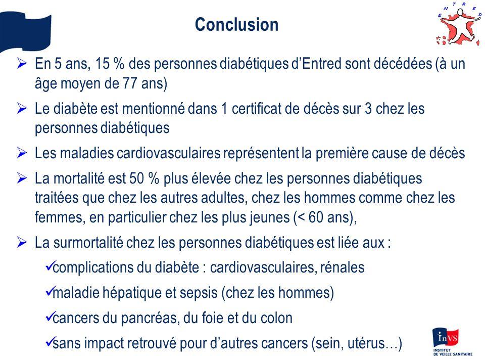 Conclusion En 5 ans, 15 % des personnes diabétiques dEntred sont décédées (à un âge moyen de 77 ans) Le diabète est mentionné dans 1 certificat de déc