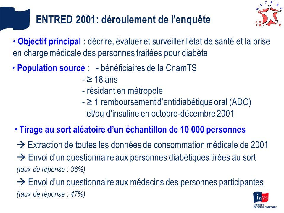 ENTRED 2001: déroulement de lenquête Objectif principal : décrire, évaluer et surveiller létat de santé et la prise en charge médicale des personnes t