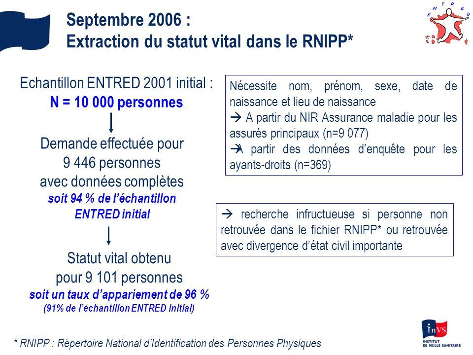 Septembre 2006 : Extraction du statut vital dans le RNIPP* Echantillon ENTRED 2001 initial : N = 10 000 personnes Nécessite nom, prénom, sexe, date de