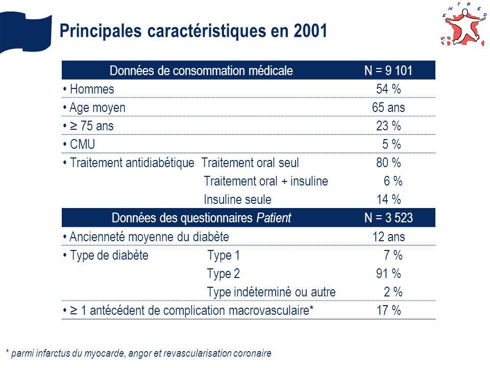 Principales caractéristiques en 2001 Données de consommation médicaleN = 9 101 Hommes54 % Age moyen65 ans 75 ans23 % CMU 5 % Traitement antidiabétique