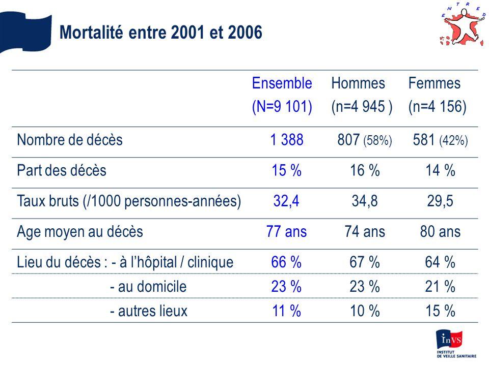 Mortalité entre 2001 et 2006 Ensemble (N=9 101) Hommes (n=4 945 ) Femmes (n=4 156) Nombre de décès1 388807 (58%) 581 (42%) Part des décès15 %16 %14 %