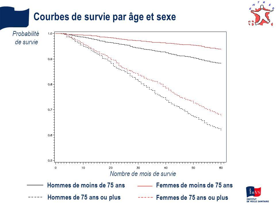 Courbes de survie par âge et sexe Hommes de moins de 75 ans Hommes de 75 ans ou plus Femmes de moins de 75 ans Femmes de 75 ans ou plus Probabilité de