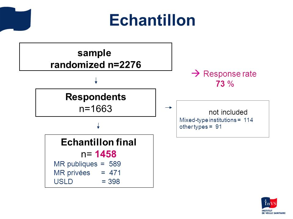 Echantillon sample randomized n=2276 Respondents n=1663 Response rate 73 % not included Mixed-type institutions = 114 other types = 91 Echantillon fin