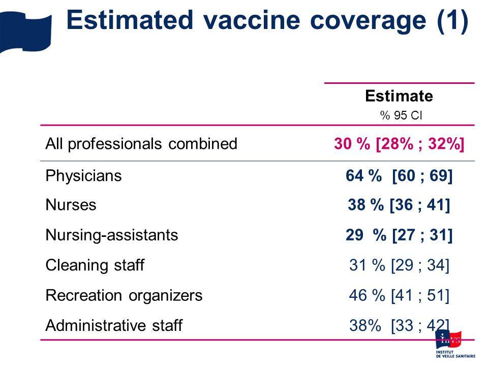 Estimated vaccine coverage (1) Estimate % 95 CI All professionals combined30 % [28% ; 32%] Physicians64 % [60 ; 69] Nurses38 % [36 ; 41] Nursing-assis