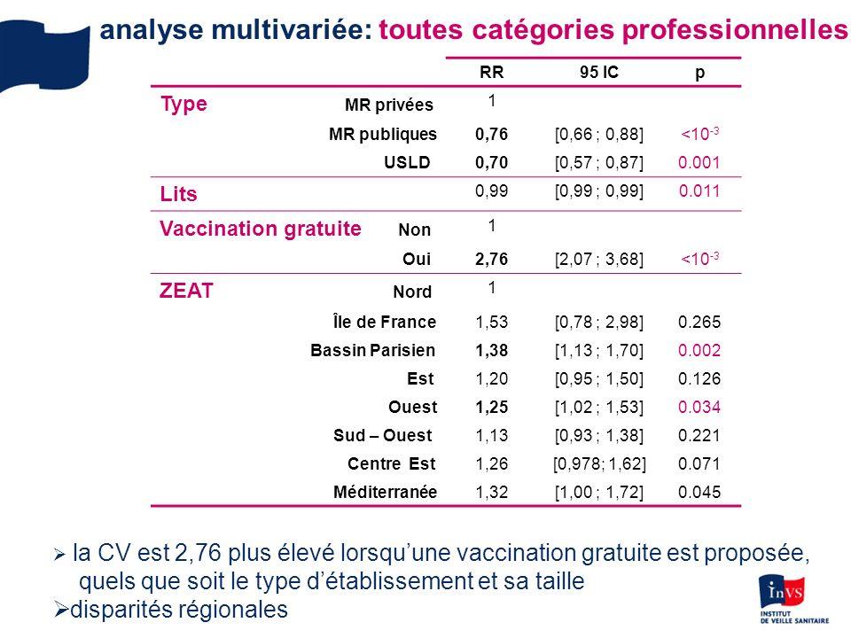 analyse multivariée: toutes catégories professionnelles RR 95 IC p Type MR privées 1 MR publiques0,76[0,66 ; 0,88]<10 -3 USLD0,70[0,57 ; 0,87]0.001 Lits 0,99[0,99 ; 0,99]0.011 Vaccination gratuite Non 1 Oui2,76[2,07 ; 3,68]<10 -3 ZEAT Nord 1 Île de France 1,53[0,78 ; 2,98] 0.265 Bassin Parisien 1,38[1,13 ; 1,70] 0.002 Est 1,20[0,95 ; 1,50] 0.126 Ouest 1,25[1,02 ; 1,53] 0.034 Sud – Ouest 1,13[0,93 ; 1,38] 0.221 Centre Est 1,26[0,978; 1,62] 0.071 Méditerranée 1,32[1,00 ; 1,72] 0.045 la CV est 2,76 plus élevé lorsquune vaccination gratuite est proposée, quels que soit le type détablissement et sa taille disparités régionales