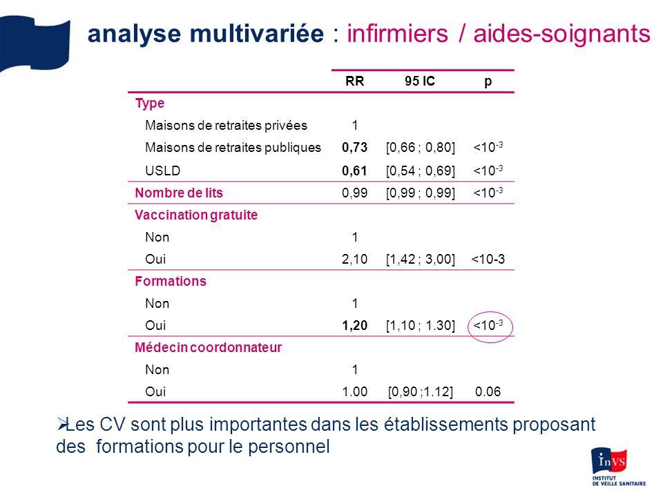 analyse multivariée : infirmiers / aides-soignants RR95 ICp Type Maisons de retraites privées1 Maisons de retraites publiques0,73[0,66 ; 0,80]<10 -3 USLD0,61[0,54 ; 0,69]<10 -3 Nombre de lits0,99[0,99 ; 0,99]<10 -3 Vaccination gratuite Non1 Oui2,10[1,42 ; 3,00]<10-3 Formations Non1 Oui1,20[1,10 ; 1.30] <10 -3 Médecin coordonnateur Non1 Oui1.00[0,90 ;1.12] 0.06 Les CV sont plus importantes dans les établissements proposant des formations pour le personnel