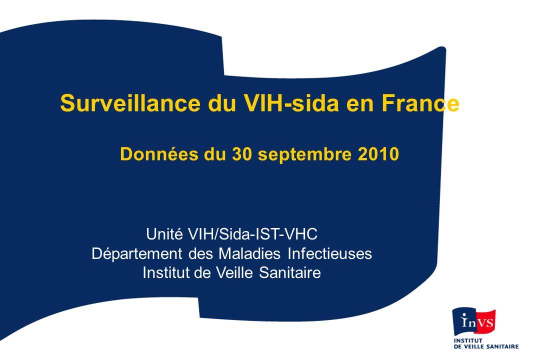Découvertes de séropositivité VIH par sexe et classe dâge France, 2009 Hommes 0-14 ans : 1% 15-24 ans : 8% 25-49 ans : 73% 50 ans et plus : 18% Nombre total = 4 462 Femmes 0-14 ans : 1% 15-24 ans : 12% 25-49 ans : 73% 50 ans et plus : 14% Nombre total = 2 201 Données au 30/09/2010 corrigées pour les délais et la sous-déclaration