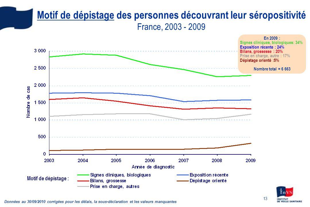 13 Motif de dépistage des personnes découvrant leur séropositivité France, 2003 - 2009 Motif de dépistage : Données au 30/09/2010 corrigées pour les délais, la sous-déclaration et les valeurs manquantes En 2009 : Signes cliniques, biologiques: 34% Exposition récente : 24% Bilans, grossesse : 20% Prise en charge, autre : 17% Dépistage orienté :5% Nombre total = 6 663