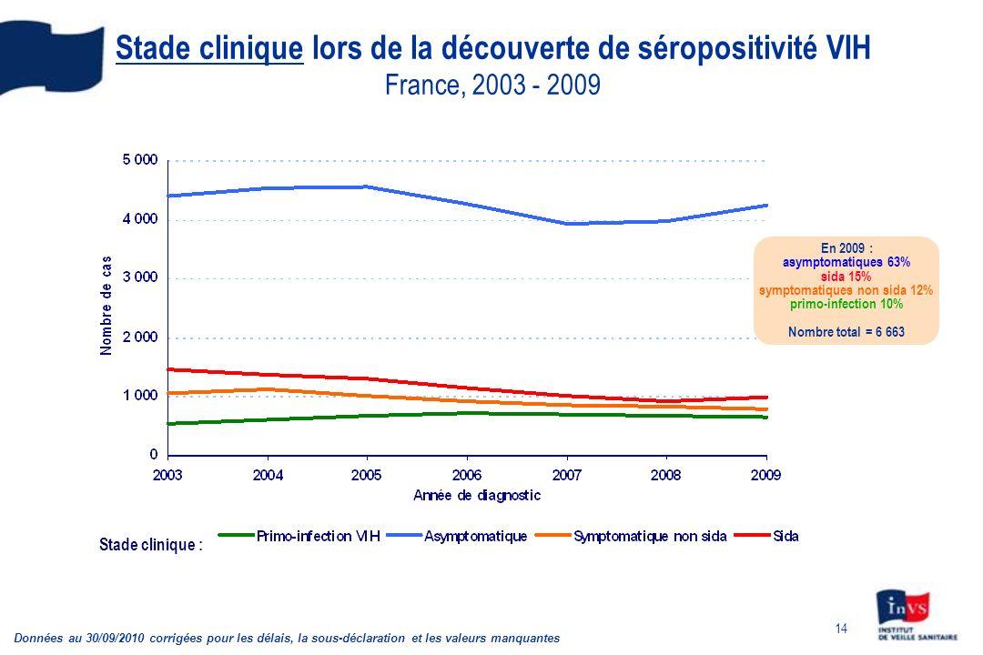14 Stade clinique lors de la découverte de séropositivité VIH France, 2003 - 2009 Stade clinique : Données au 30/09/2010 corrigées pour les délais, la sous-déclaration et les valeurs manquantes En 2009 : asymptomatiques 63% sida 15% symptomatiques non sida 12% primo-infection 10% Nombre total = 6 663