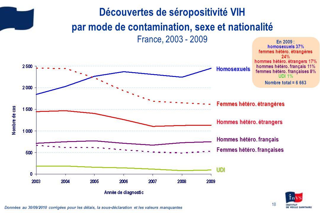 18 Découvertes de séropositivité VIH par mode de contamination, sexe et nationalité France, 2003 - 2009 En 2009 : homosexuels 37% femmes hétéro.