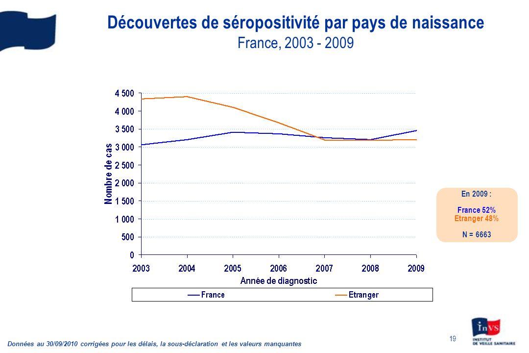 19 Découvertes de séropositivité par pays de naissance France, 2003 - 2009 En 2009 : France 52% Etranger 48% N = 6663 Données au 30/09/2010 corrigées pour les délais, la sous-déclaration et les valeurs manquantes