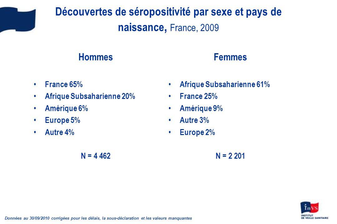 Découvertes de séropositivité par sexe et pays de naissance, France, 2009 Hommes France 65% Afrique Subsaharienne 20% Amérique 6% Europe 5% Autre 4% N = 4 462 Femmes Afrique Subsaharienne 61% France 25% Amérique 9% Autre 3% Europe 2% N = 2 201 Données au 30/09/2010 corrigées pour les délais, la sous-déclaration et les valeurs manquantes