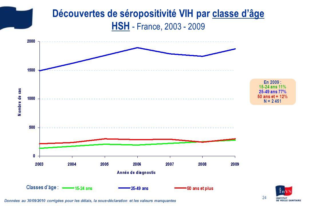 24 Découvertes de séropositivité VIH par classe dâge HSH - France, 2003 - 2009 Classes dâge : En 2009 : 15-24 ans 11% 25-49 ans 77% 50 ans et + 12% N = 2 451 Données au 30/09/2010 corrigées pour les délais, la sous-déclaration et les valeurs manquantes