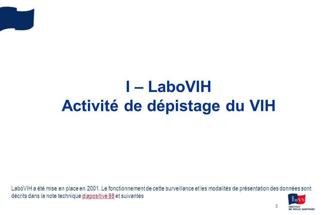 4 Evolution du nombre de tests VIH réalisés et de sérologies confirmées positives en France de 2003 à 2009 Environ 4 300 laboratoires en France, de ville et hospitaliers Stabilisation depuis 2006 du nombre de tests réalisés : 5 millions [4,91 - 5,02] en 2009 dont 8% dans un cadre anonyme (CDAG) Stabilisation entre 2007 et 2008 du nombre de sérologies confirmées positives, et augmentation non significative en 2009 : 10 900 sérologies [10600-11200] dont 12% dans un cadre anonyme 2,2 sérologies positives pour mille tests en 2009 3,3 en CDAG LaboVIH, 2009, InVS (source BEH n°45-46, 30 novembre 2010)