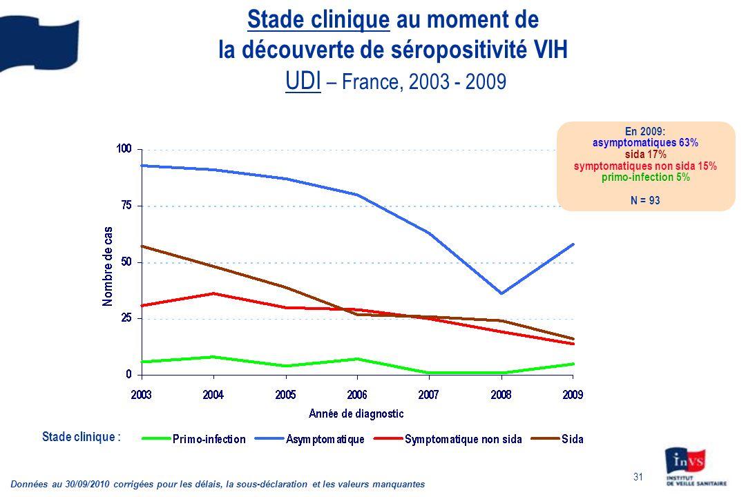 31 Stade clinique au moment de la découverte de séropositivité VIH UDI – France, 2003 - 2009 Stade clinique : En 2009: asymptomatiques 63% sida 17% symptomatiques non sida 15% primo-infection 5% N = 93 Données au 30/09/2010 corrigées pour les délais, la sous-déclaration et les valeurs manquantes