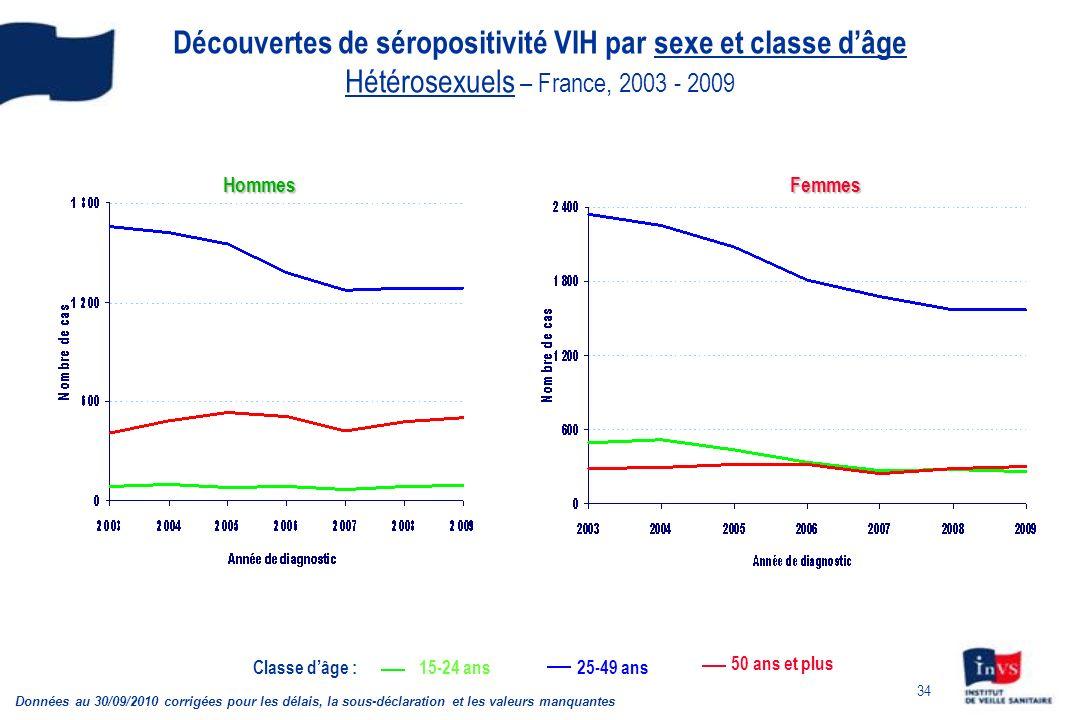 34 Découvertes de séropositivité VIH par sexe et classe dâge Hétérosexuels – France, 2003 - 2009 Données au 30/09/2010 corrigées pour les délais, la sous-déclaration et les valeurs manquantes FemmesHommes Classe dâge :15-24 ans25-49 ans 50 ans et plus