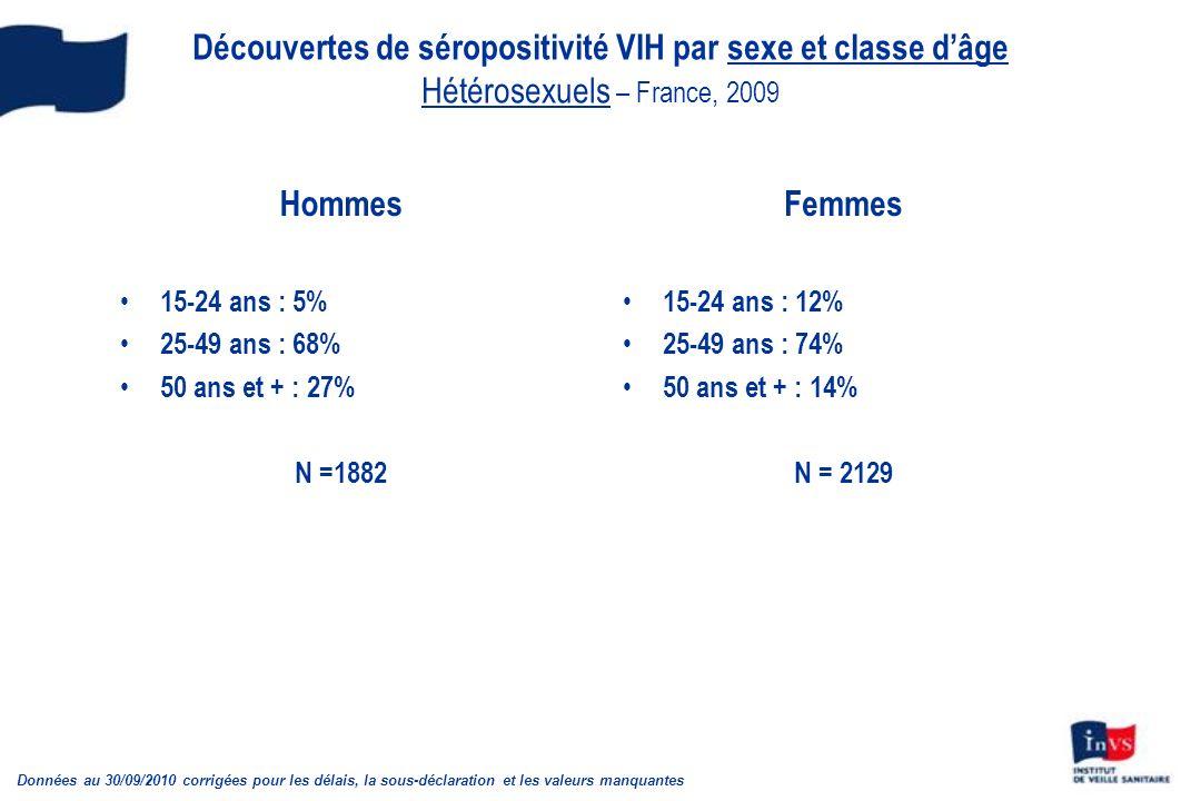 Découvertes de séropositivité VIH par sexe et classe dâge Hétérosexuels – France, 2009 Hommes 15-24 ans : 5% 25-49 ans : 68% 50 ans et + : 27% N =1882 Femmes 15-24 ans : 12% 25-49 ans : 74% 50 ans et + : 14% N = 2129 Données au 30/09/2010 corrigées pour les délais, la sous-déclaration et les valeurs manquantes