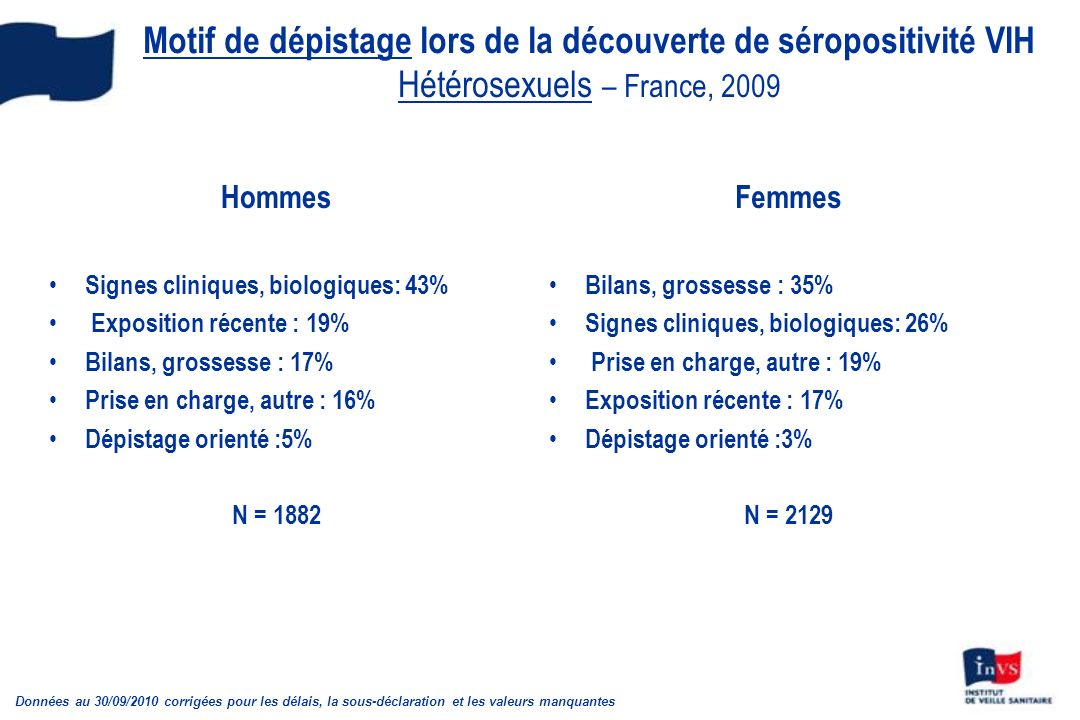 Motif de dépistage lors de la découverte de séropositivité VIH Hétérosexuels – France, 2009 Hommes Signes cliniques, biologiques: 43% Exposition récente : 19% Bilans, grossesse : 17% Prise en charge, autre : 16% Dépistage orienté :5% N = 1882 Femmes Bilans, grossesse : 35% Signes cliniques, biologiques: 26% Prise en charge, autre : 19% Exposition récente : 17% Dépistage orienté :3% N = 2129 Données au 30/09/2010 corrigées pour les délais, la sous-déclaration et les valeurs manquantes