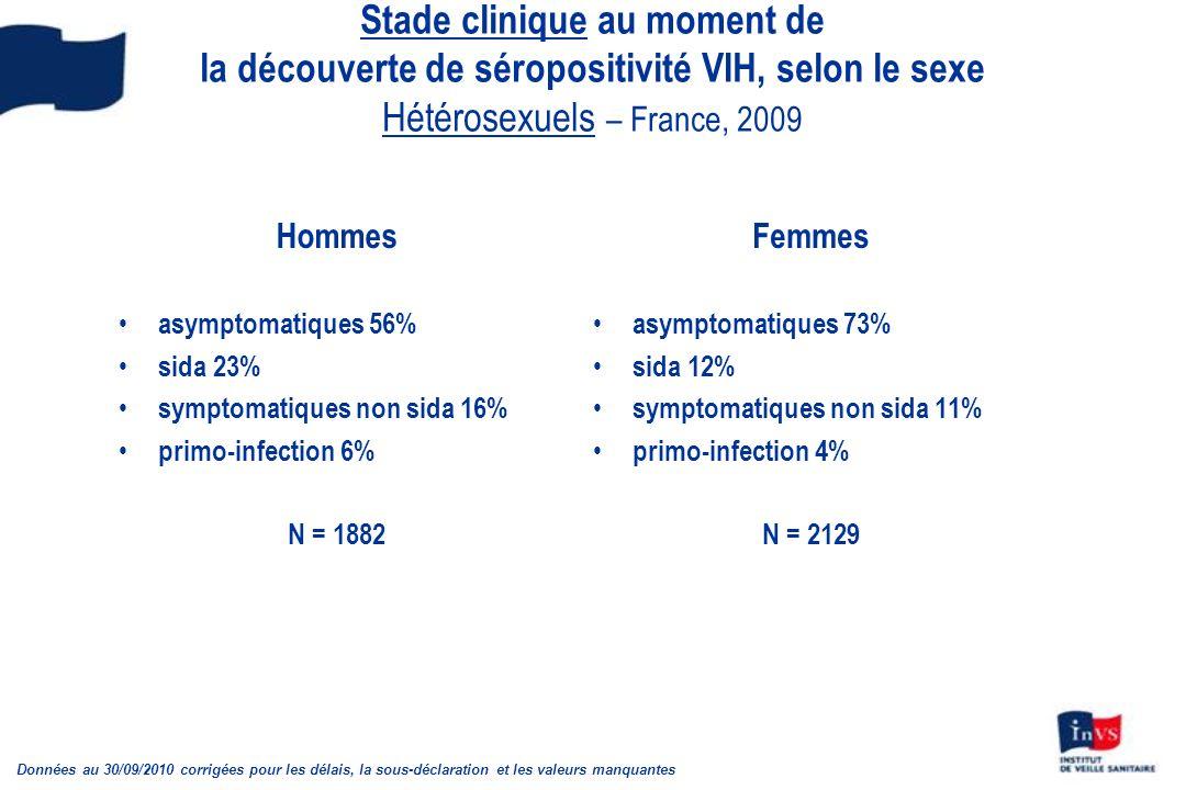 Stade clinique au moment de la découverte de séropositivité VIH, selon le sexe Hétérosexuels – France, 2009 Hommes asymptomatiques 56% sida 23% symptomatiques non sida 16% primo-infection 6% N = 1882 Femmes asymptomatiques 73% sida 12% symptomatiques non sida 11% primo-infection 4% N = 2129 Données au 30/09/2010 corrigées pour les délais, la sous-déclaration et les valeurs manquantes