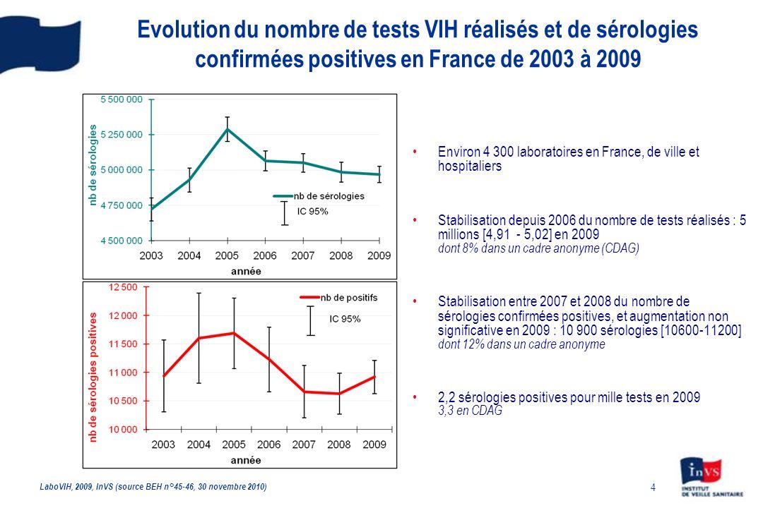 55 Proportion dinfections récentes* parmi les découvertes de séropositivité VIH - France, 2003 - 2009 * Personnes infectées en moyenne depuis moins de 6 mois avant le diagnostic CNR du VIH et InVS, données au 30/09/2010 corrigées pour les délais et la sous-déclaration