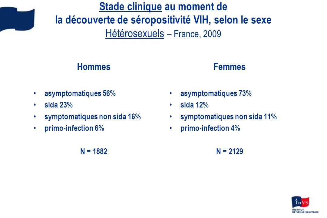 Stade clinique au moment de la découverte de séropositivité VIH, selon le sexe Hétérosexuels – France, 2009 Hommes asymptomatiques 56% sida 23% symptomatiques non sida 16% primo-infection 6% N = 1882 Femmes asymptomatiques 73% sida 12% symptomatiques non sida 11% primo-infection 4% N = 2129