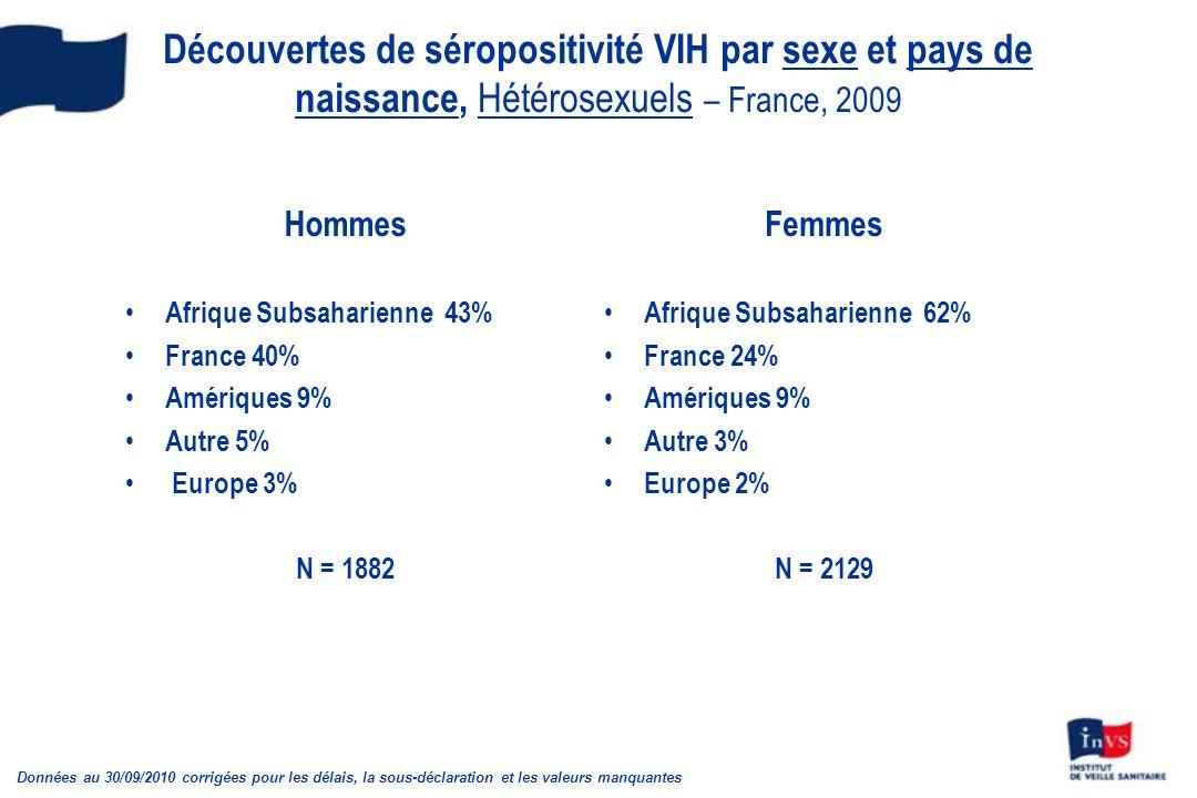 Découvertes de séropositivité VIH par sexe et pays de naissance, Hétérosexuels – France, 2009 Hommes Afrique Subsaharienne 43% France 40% Amériques 9% Autre 5% Europe 3% N = 1882 Femmes Afrique Subsaharienne 62% France 24% Amériques 9% Autre 3% Europe 2% N = 2129 Données au 30/09/2010 corrigées pour les délais, la sous-déclaration et les valeurs manquantes
