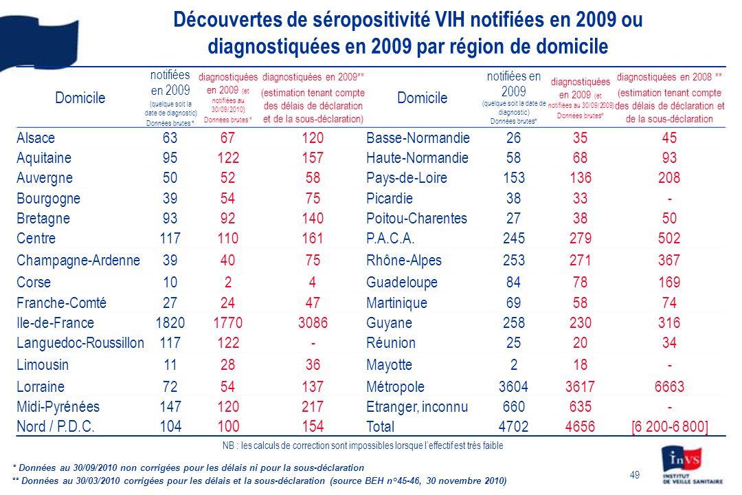 49 Découvertes de séropositivité VIH notifiées en 2009 ou diagnostiquées en 2009 par région de domicile Domicile notifiées en 2009 (quelque soit la date de diagnostic) Données brutes * diagnostiquées en 2009 (et notifiées au 30/09/2010) Données brutes * diagnostiquées en 2009** (estimation tenant compte des délais de déclaration et de la sous-déclaration) Domicile notifiées en 2009 (quelque soit la date de diagnostic) Données brutes* diagnostiquées en 2009 (et notifiées au 30/09/2009) Données brutes* diagnostiquées en 2008 ** (estimation tenant compte des délais de déclaration et de la sous-déclaration Alsace6367120Basse-Normandie263545 Aquitaine95122157Haute-Normandie586893 Auvergne505258Pays-de-Loire153136208 Bourgogne395475Picardie3833- Bretagne9392140Poitou-Charentes273850 Centre117110161P.A.C.A.245279502 Champagne-Ardenne394075Rhône-Alpes253271367 Corse1024Guadeloupe8478169 Franche-Comté272447Martinique695874 Ile-de-France182017703086Guyane258230316 Languedoc-Roussillon117122-Réunion252034 Limousin112836Mayotte218- Lorraine7254137Métropole360436176663 Midi-Pyrénées147120217Etranger, inconnu660635- Nord / P.D.C.104100154 Total47024656[6 200-6 800] ** Données au 30/03/2010 corrigées pour les délais et la sous-déclaration (source BEH n°45-46, 30 novembre 2010) NB : les calculs de correction sont impossibles lorsque leffectif est très faible * Données au 30/09/2010 non corrigées pour les délais ni pour la sous-déclaration