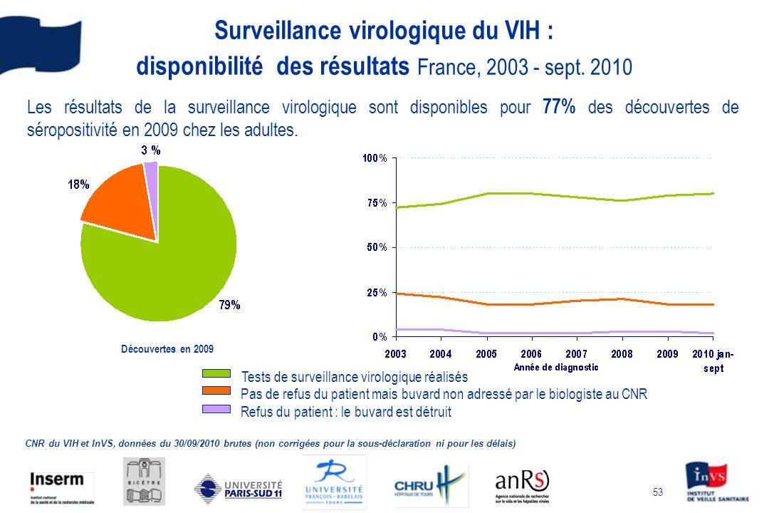 53 Surveillance virologique du VIH : disponibilité des résultats France, 2003 - sept.