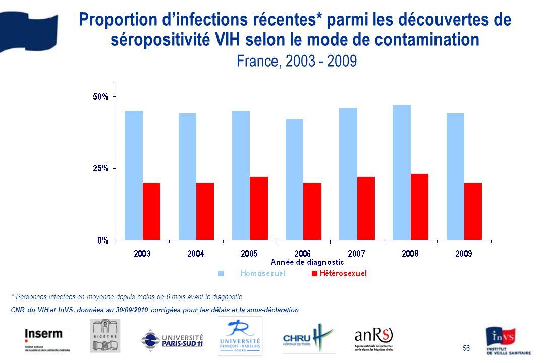 56 Proportion dinfections récentes* parmi les découvertes de séropositivité VIH selon le mode de contamination France, 2003 - 2009 CNR du VIH et InVS, données au 30/09/2010 corrigées pour les délais et la sous-déclaration * Personnes infectées en moyenne depuis moins de 6 mois avant le diagnostic
