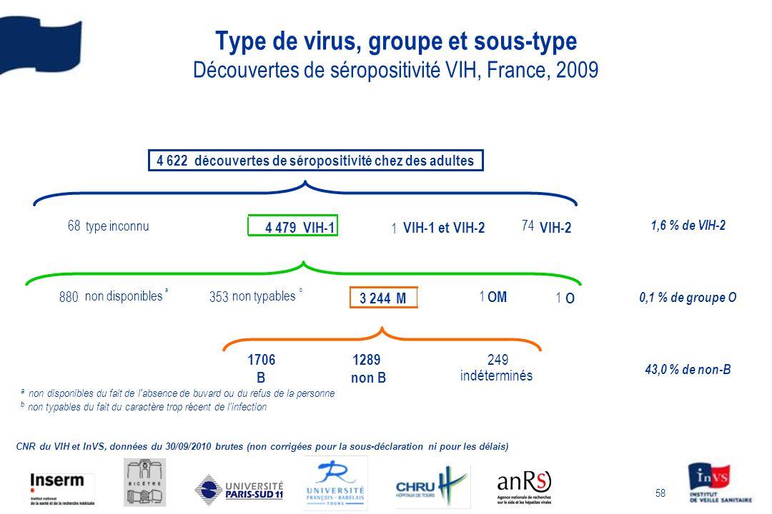 58 Type de virus, groupe et sous-type Découvertes de séropositivité VIH, France, 2009 CNR du VIH et InVS, données du 30/09/2010 brutes (non corrigées pour la sous-déclaration ni pour les délais) a non disponibles du fait de l absence de buvard ou du refus de la personne b non typables du fait du caractère trop récent de linfection 68type inconnu VIH-1 et VIH-2 74 VIH-2 880 non disponibles a 353 non typables b 3 244M 1 O 17061289 249 Bnon B indéterminés 4 622 découvertes de séropositivité chez des adultes 4 479VIH-1 1,6 % de VIH-2 0,1 % de groupe O 43,0 % de non-B 1 1 OM