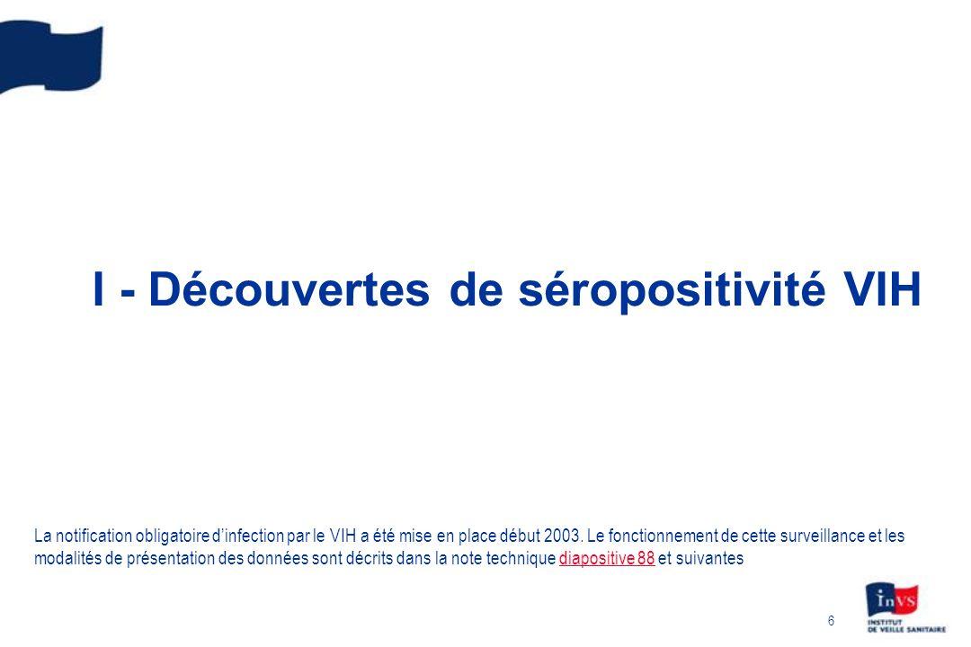 6 I - Découvertes de séropositivité VIH La notification obligatoire dinfection par le VIH a été mise en place début 2003.