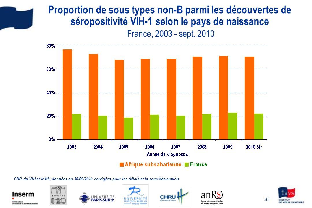 61 Proportion de sous types non-B parmi les découvertes de séropositivité VIH-1 selon le pays de naissance France, 2003 - sept.