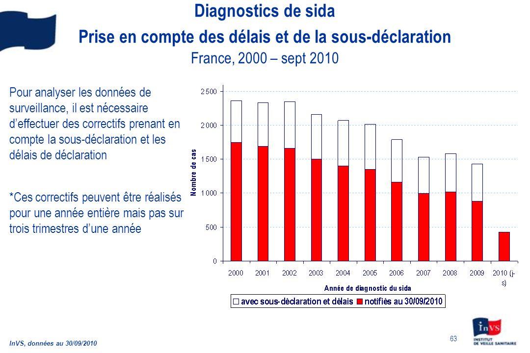 63 Diagnostics de sida Prise en compte des délais et de la sous-déclaration France, 2000 – sept 2010 Pour analyser les données de surveillance, il est nécessaire deffectuer des correctifs prenant en compte la sous-déclaration et les délais de déclaration *Ces correctifs peuvent être réalisés pour une année entière mais pas sur trois trimestres dune année InVS, données au 30/09/2010