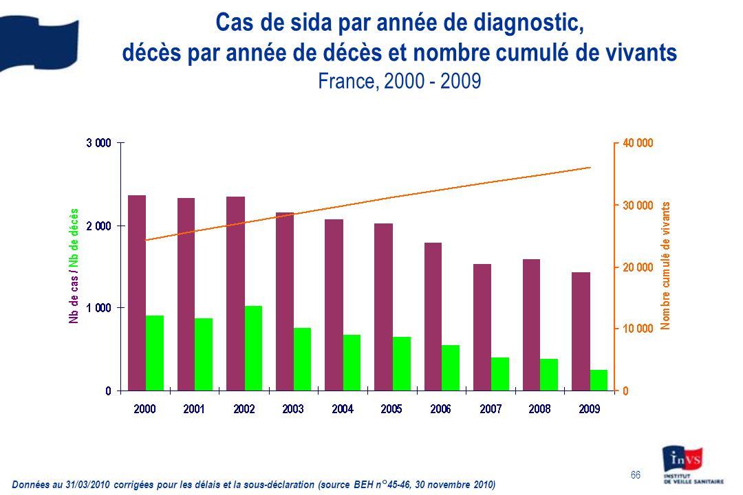 66 Cas de sida par année de diagnostic, décès par année de décès et nombre cumulé de vivants France, 2000 - 2009 Données au 31/03/2010 corrigées pour les délais et la sous-déclaration (source BEH n°45-46, 30 novembre 2010)